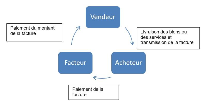 Tableau_article_affacturage